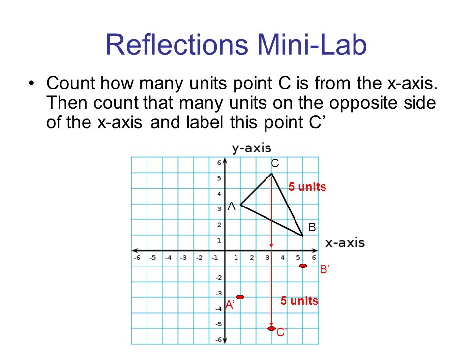 Reflections Mini-Lab Count how many units point C is from the x-axis. Then count that many units on the opposite side of the x-axis and label this poi