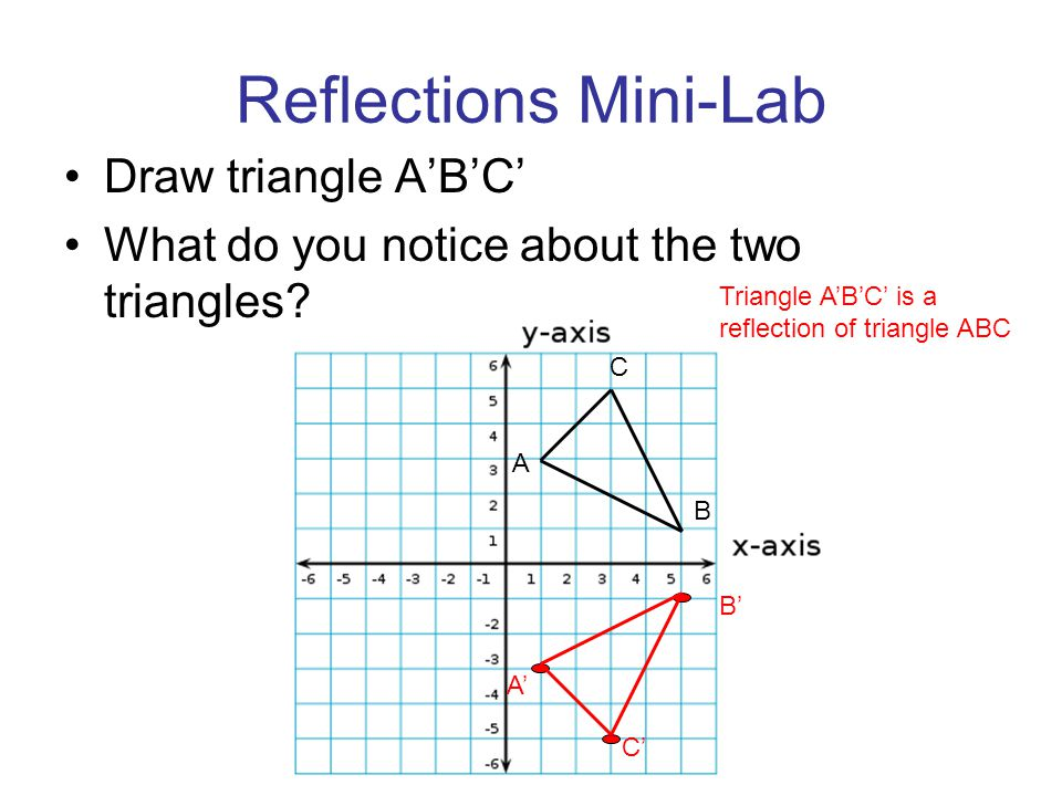 Reflections Mini-Lab Draw triangle A'B'C' What do you notice about the two triangles? C A B C' A' B' Triangle A'B'C' is a reflection of triangle ABC