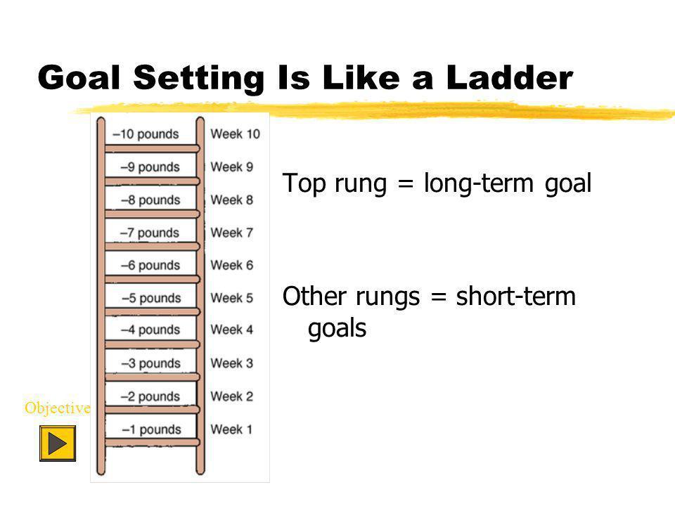 Goal Setting Is Like a Ladder Top rung = long-term goal Other rungs = short-term goals Objective