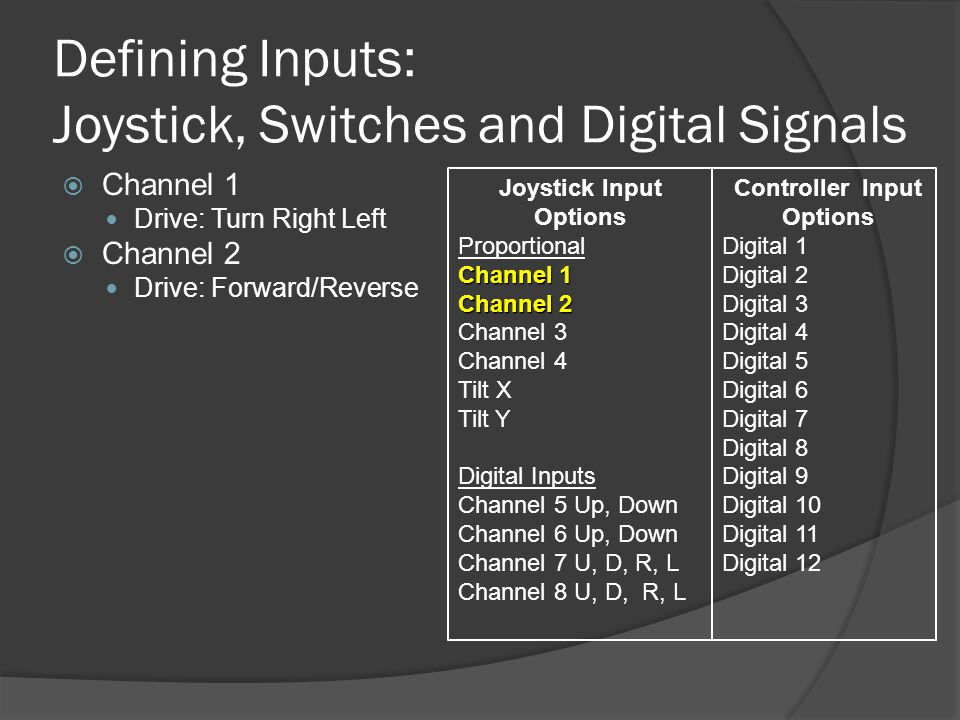 Defining Inputs: Joystick, Switches and Digital Signals  Channel 1 Drive: Turn Right Left  Channel 2 Drive: Forward/Reverse Joystick Input Options Proportional Channel 1 Channel 2 Channel 3 Channel 4 Tilt X Tilt Y Digital Inputs Channel 5 Up, Down Channel 6 Up, Down Channel 7 U, D, R, L Channel 8 U, D, R, L Controller Input Options Digital 1 Digital 2 Digital 3 Digital 4 Digital 5 Digital 6 Digital 7 Digital 8 Digital 9 Digital 10 Digital 11 Digital 12