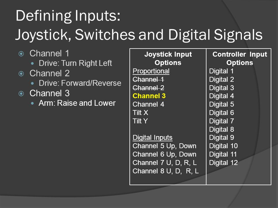 Defining Inputs: Joystick, Switches and Digital Signals  Channel 1 Drive: Turn Right Left  Channel 2 Drive: Forward/Reverse  Channel 3 Arm: Raise and Lower Joystick Input Options Proportional Channel 1 Channel 2 Channel 3 Channel 4 Tilt X Tilt Y Digital Inputs Channel 5 Up, Down Channel 6 Up, Down Channel 7 U, D, R, L Channel 8 U, D, R, L Controller Input Options Digital 1 Digital 2 Digital 3 Digital 4 Digital 5 Digital 6 Digital 7 Digital 8 Digital 9 Digital 10 Digital 11 Digital 12