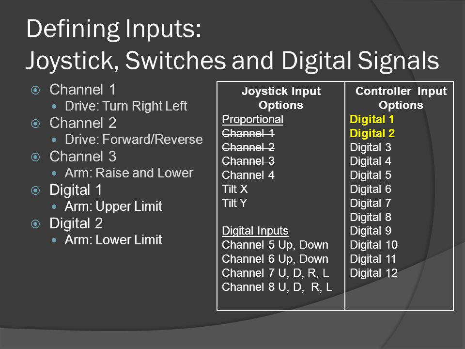 Defining Inputs: Joystick, Switches and Digital Signals  Channel 1 Drive: Turn Right Left  Channel 2 Drive: Forward/Reverse  Channel 3 Arm: Raise and Lower  Digital 1 Arm: Upper Limit  Digital 2 Arm: Lower Limit Joystick Input Options Proportional Channel 1 Channel 2 Channel 3 Channel 4 Tilt X Tilt Y Digital Inputs Channel 5 Up, Down Channel 6 Up, Down Channel 7 U, D, R, L Channel 8 U, D, R, L Controller Input Options Digital 1 Digital 2 Digital 3 Digital 4 Digital 5 Digital 6 Digital 7 Digital 8 Digital 9 Digital 10 Digital 11 Digital 12