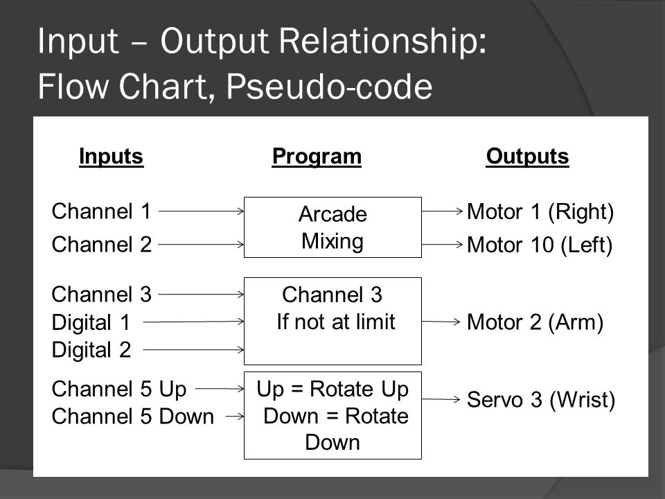Input – Output Relationship: Flow Chart, Pseudo-code Channel 1 Channel 2 Arcade Mixing Motor 1 (Right) Motor 10 (Left) InputsOutputsProgram Channel 3 If not at limit Digital 1 Digital 2 Motor 2 (Arm) Channel 5 Up Channel 5 Down Up = Rotate Up Down = Rotate Down Servo 3 (Wrist)