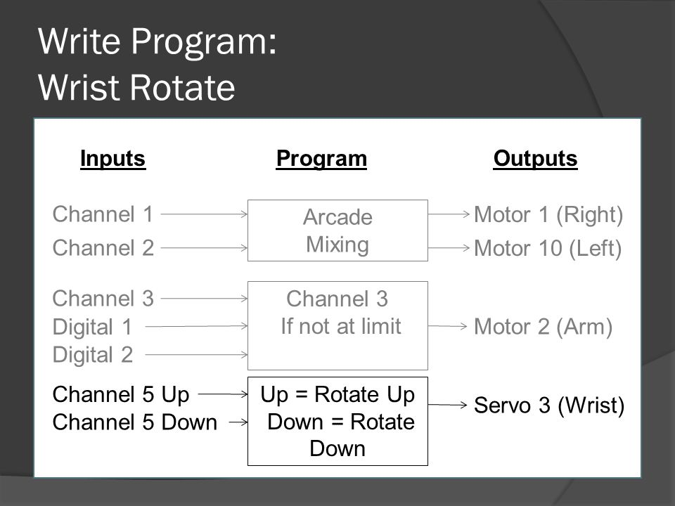 Write Program: Wrist Rotate Channel 1 Channel 2 Arcade Mixing Motor 1 (Right) Motor 10 (Left) InputsOutputsProgram Channel 3 If not at limit Digital 1 Digital 2 Motor 2 (Arm) Channel 5 Up Channel 5 Down Up = Rotate Up Down = Rotate Down Servo 3 (Wrist)