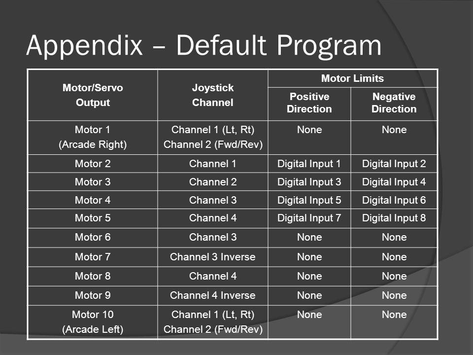 Appendix – Default Program Motor/Servo Output Joystick Channel Motor Limits Positive Direction Negative Direction Motor 1 (Arcade Right) Channel 1 (Lt, Rt) Channel 2 (Fwd/Rev) None Motor 2Channel 1Digital Input 1Digital Input 2 Motor 3Channel 2Digital Input 3Digital Input 4 Motor 4Channel 3Digital Input 5Digital Input 6 Motor 5Channel 4Digital Input 7Digital Input 8 Motor 6Channel 3None Motor 7Channel 3 InverseNone Motor 8Channel 4None Motor 9Channel 4 InverseNone Motor 10 (Arcade Left) Channel 1 (Lt, Rt) Channel 2 (Fwd/Rev) None