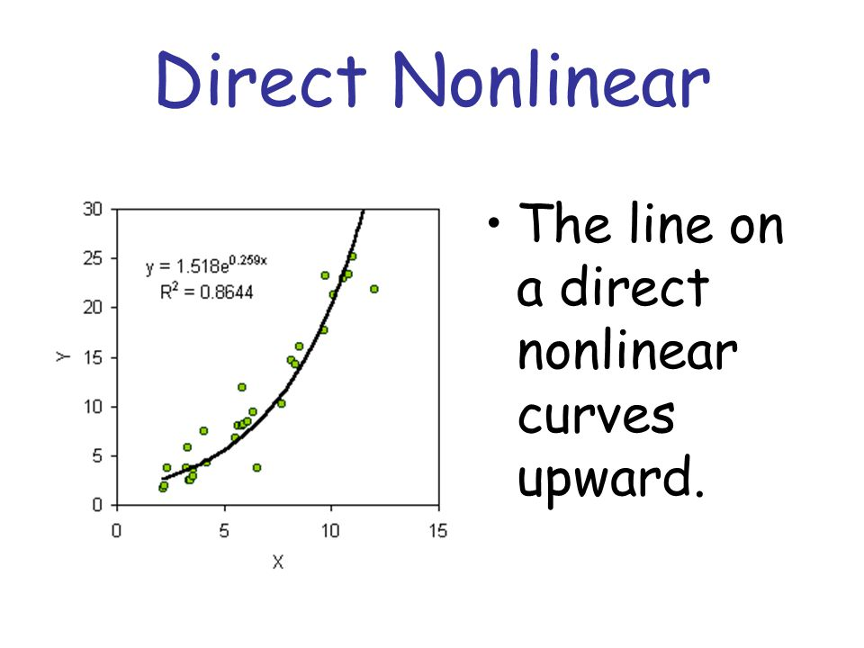 Inverse Nonlinear The line on an inverse nonlinear graph slopes downward.