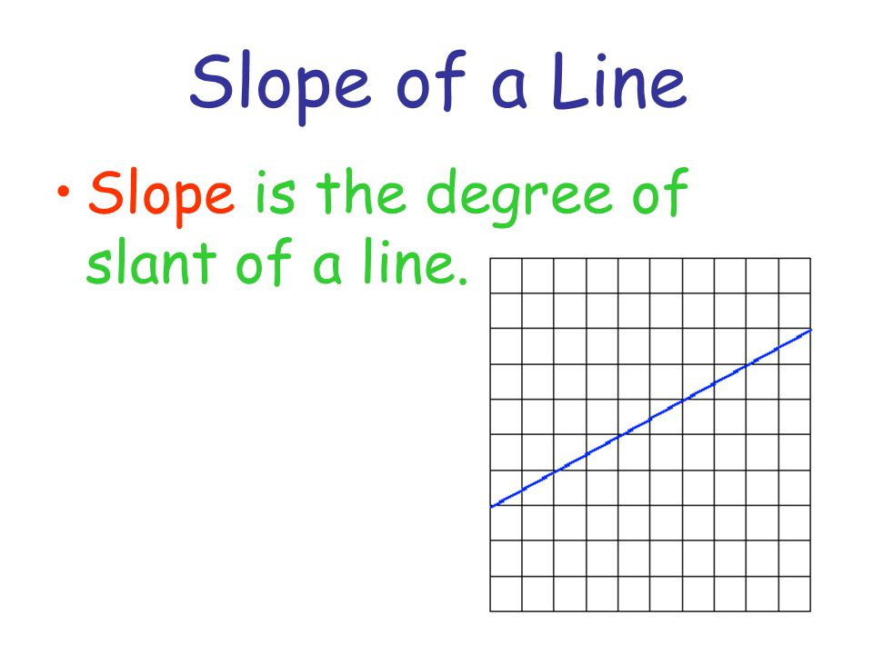 Calculating the Slope Rise = the vertical change Run = the horizontal change.