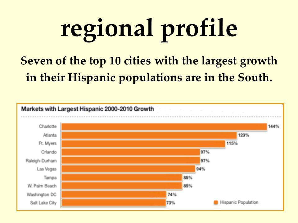 regional profile Seven of the top 10 cities with the largest growth in their Hispanic populations are in the South.