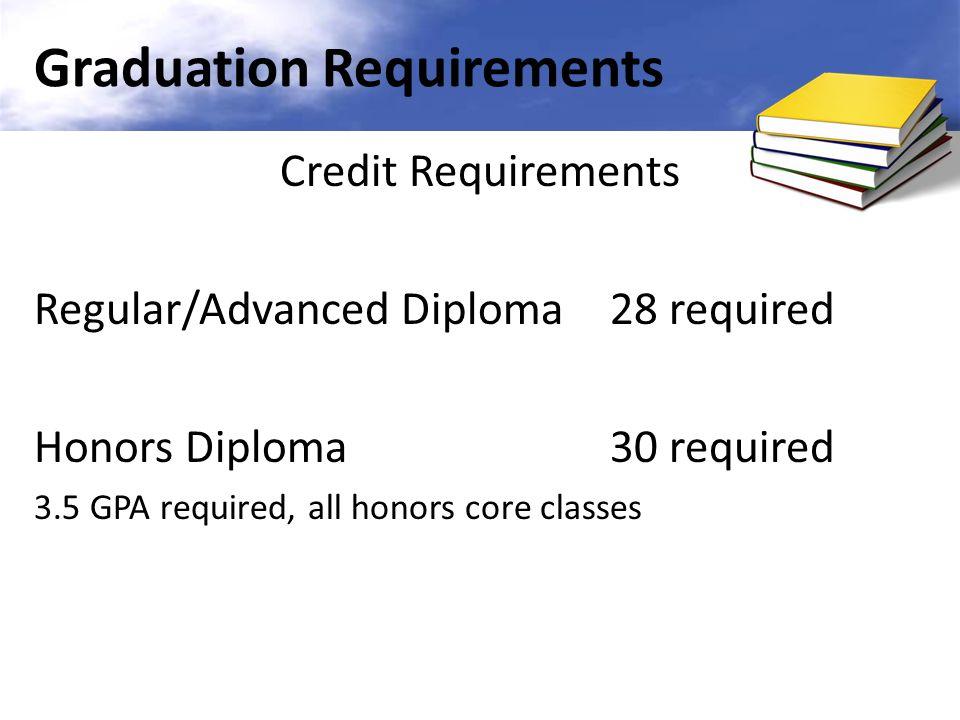 Graduation Requirements Career Portfolio Is now required to meet graduation requirements (Board Approved 5/29/13).