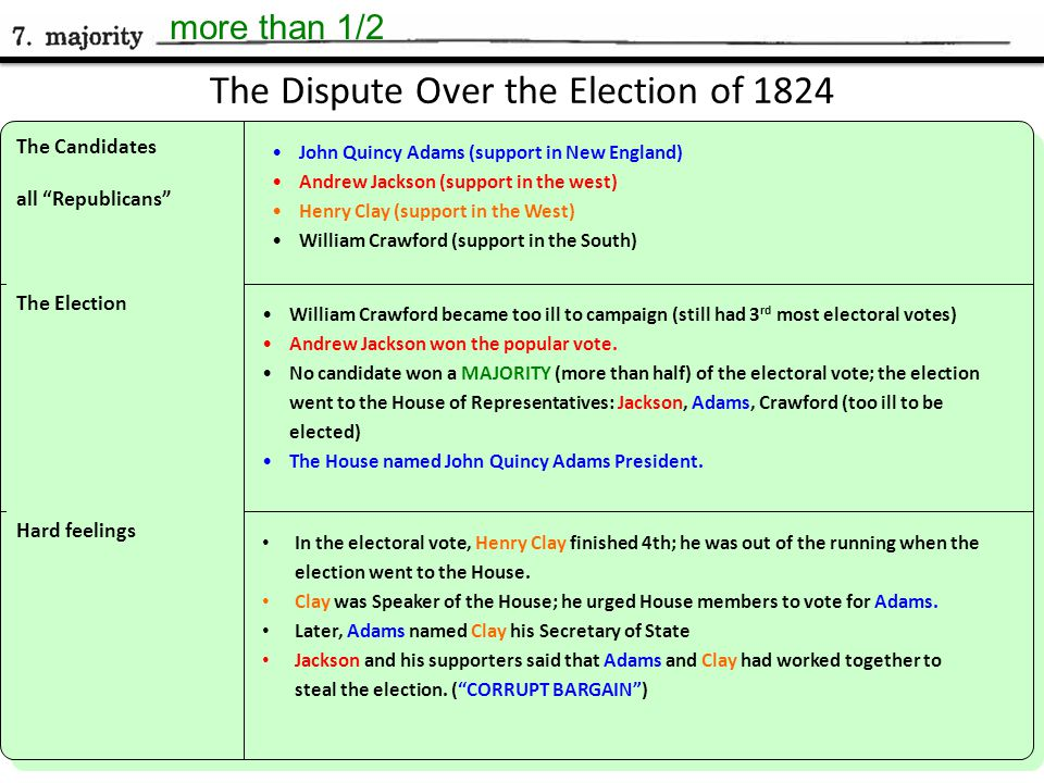 Chapter 12, Section 1 The Dispute Over the Election of 1824 The Candidates all Republicans John Quincy Adams (support in New England) Andrew Jackson (support in the west) Henry Clay (support in the West) William Crawford (support in the South) The Election William Crawford became too ill to campaign (still had 3 rd most electoral votes) Andrew Jackson won the popular vote.