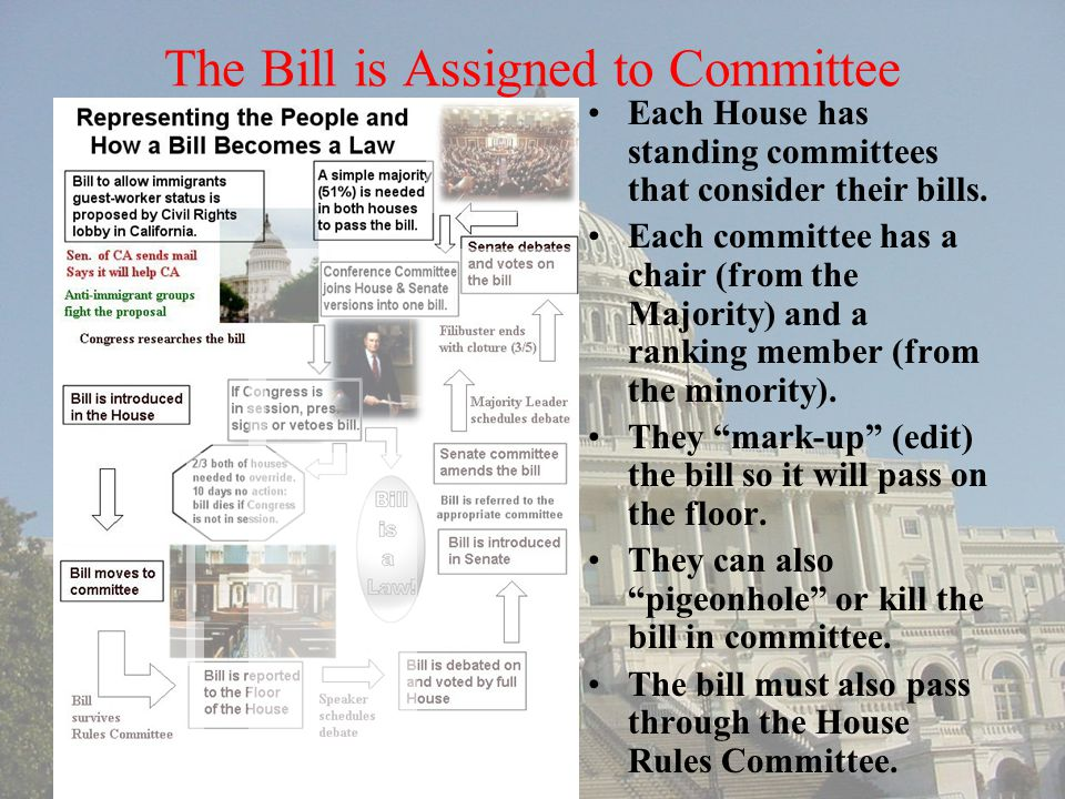 The Bill is Assigned to Committee Each House has standing committees that consider their bills. Each committee has a chair (from the Majority) and a r
