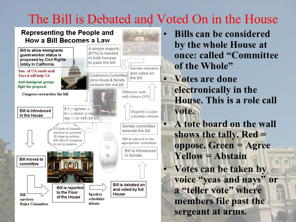 "The Bill is Debated and Voted On in the House Bills can be considered by the whole House at once: called ""Committee of the Whole"" Votes are done elect"
