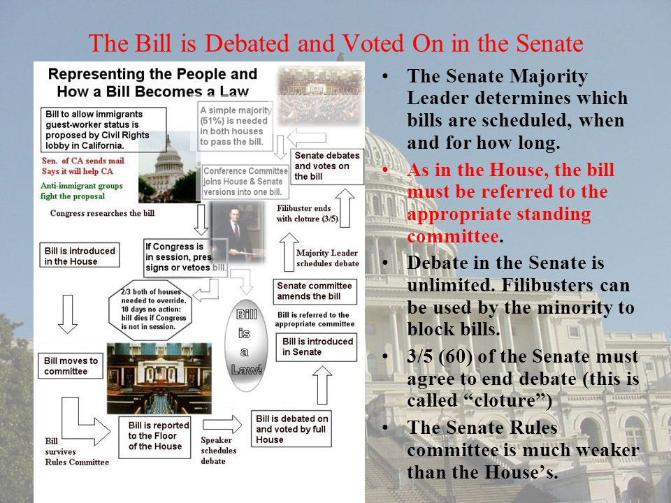 The Bill is Debated and Voted On in the Senate The Senate Majority Leader determines which bills are scheduled, when and for how long. As in the House