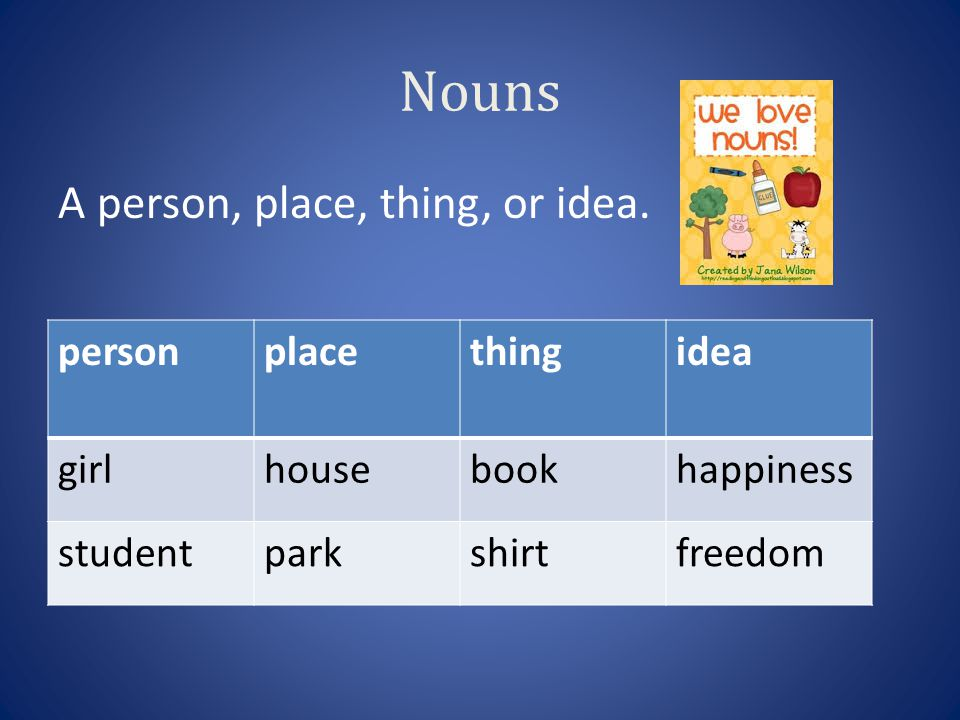 Nouns A person, place, thing, or idea. personplacethingidea girlhousebookhappiness studentparkshirtfreedom