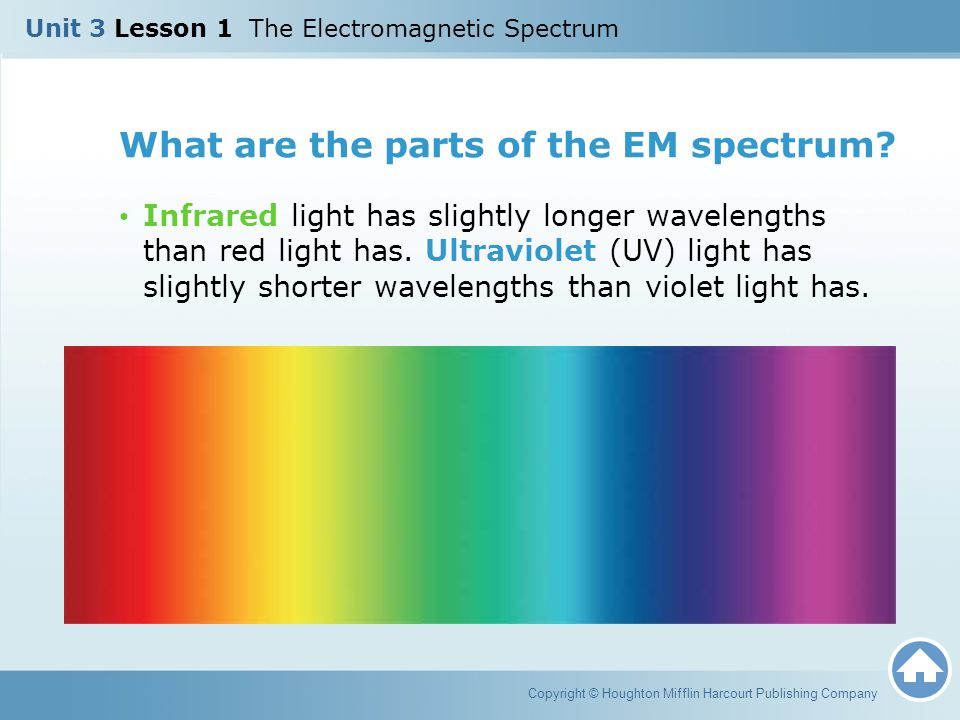 What are the parts of the EM spectrum? Infrared light has slightly longer wavelengths than red light has. Ultraviolet (UV) light has slightly shorter