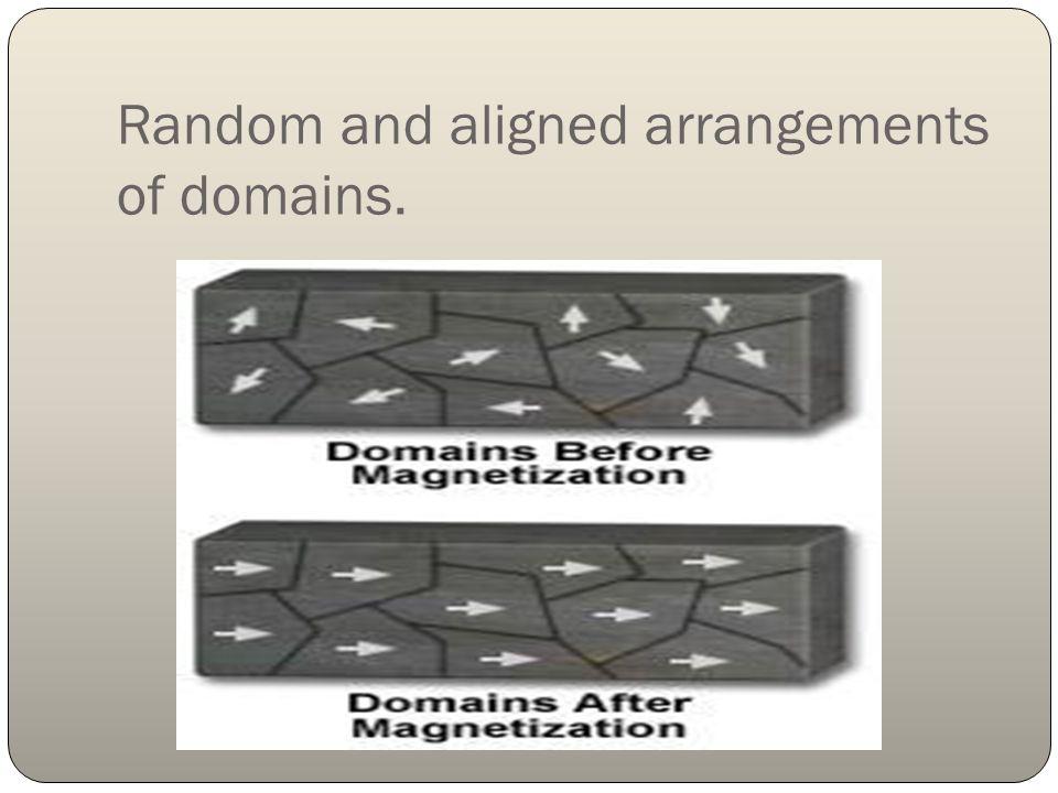Random and aligned arrangements of domains.