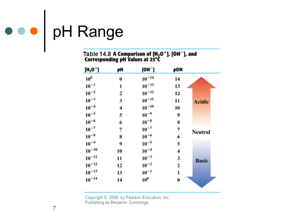 7 pH Range Table 14.8 Copyright © 2008 by Pearson Education, Inc. Publishing as Benjamin Cummings
