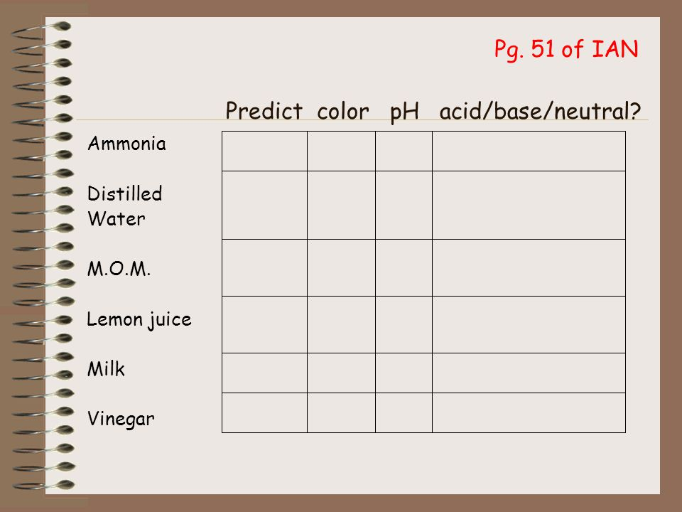 Procedure 1.Predict whether each liquid is acid, neutral, or base.