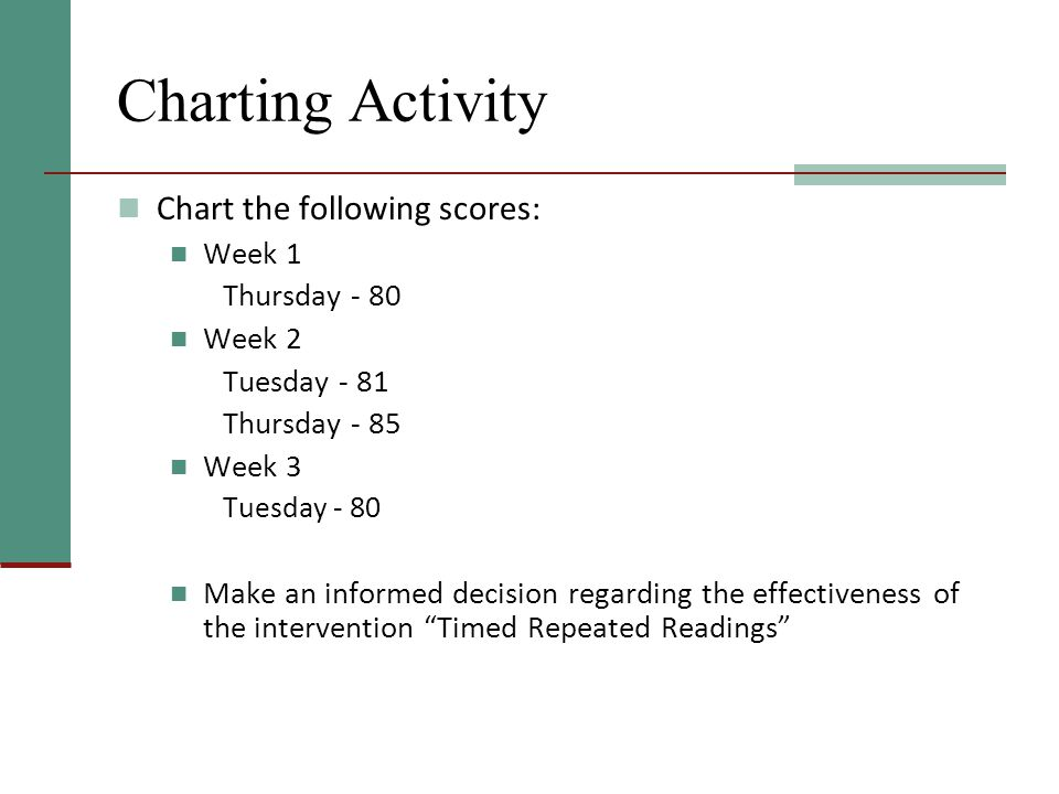 Charting Activity Chart the following scores: Week 1 Thursday - 80 Week 2 Tuesday - 81 Thursday - 85 Week 3 Tuesday - 80 Make an informed decision regarding the effectiveness of the intervention Timed Repeated Readings