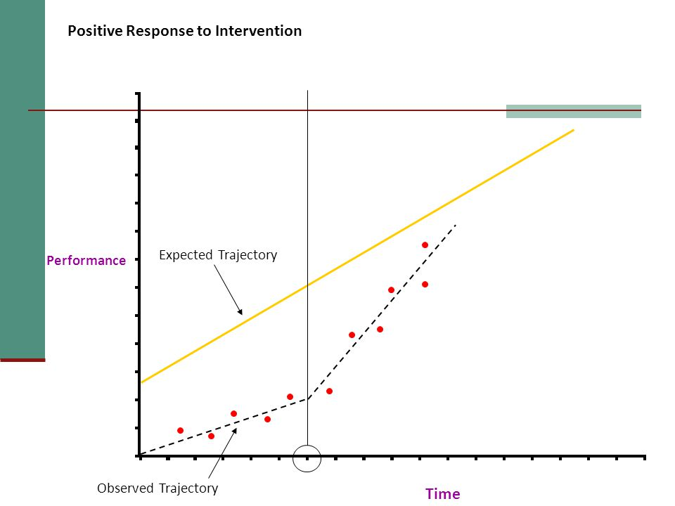 Performance Time Positive Response to Intervention Expected Trajectory Observed Trajectory