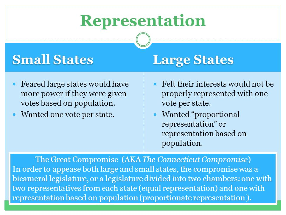 Small States Large States Feared large states would have more power if they were given votes based on population. Wanted one vote per state. Felt thei