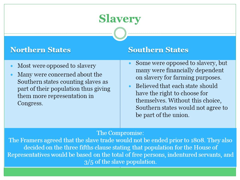 Northern States Southern States Most were opposed to slavery Many were concerned about the Southern states counting slaves as part of their population