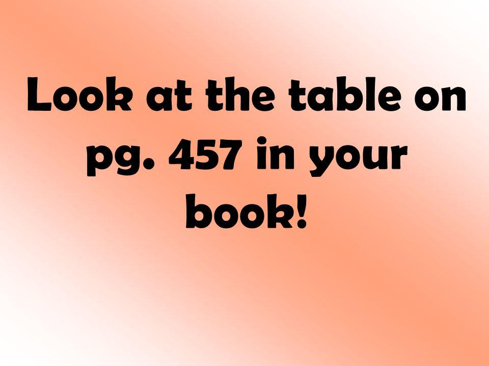 Find the sum or difference. (5a – 3b) – (2a + 6b) 1.3a – 9b 2.3a + 3b 3.7a + 3b 4.7a – 9b