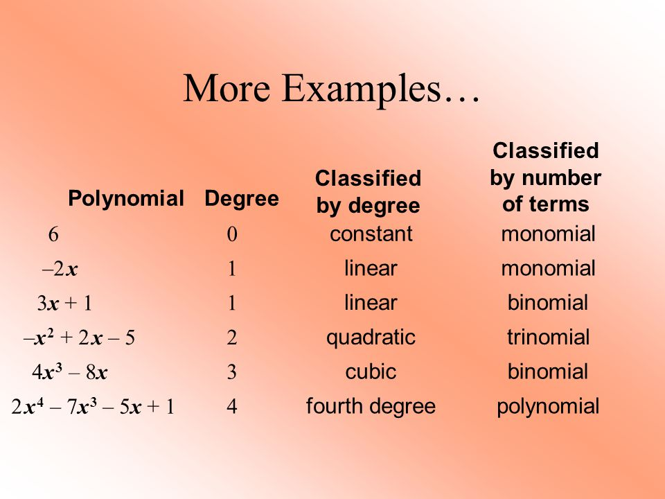 Let's look at how to… Add and Subtract Polynomials Remember to combine like terms!!!