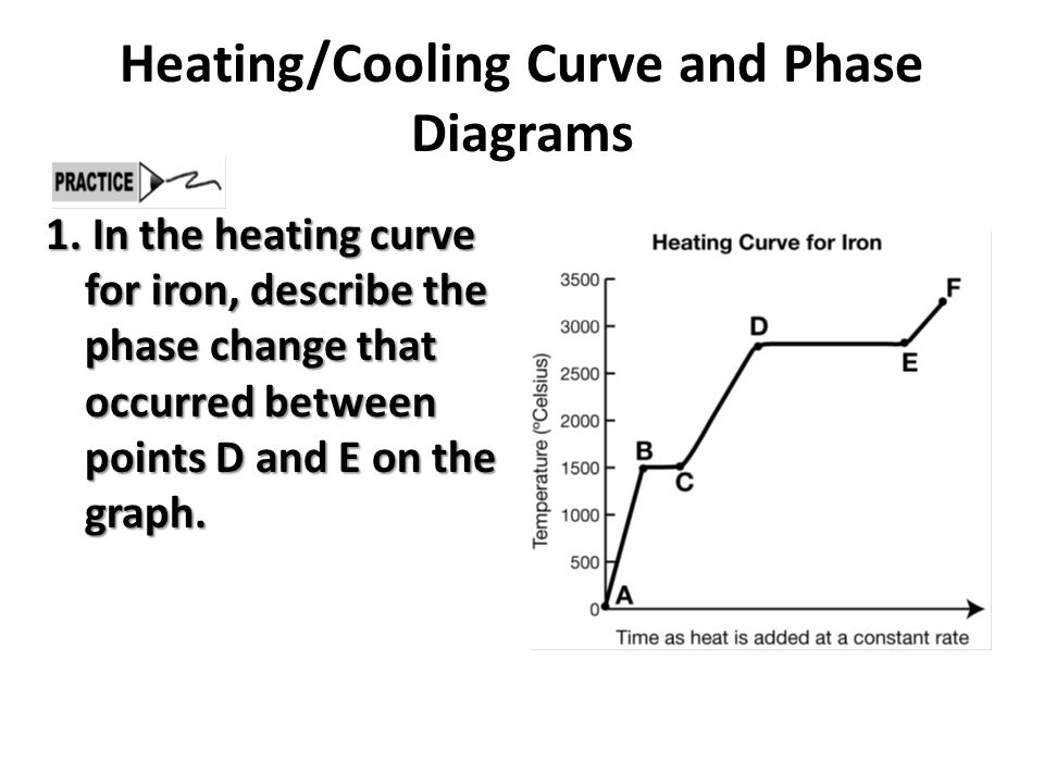 Heating Cooling Curve and Phase Diagrams 2.