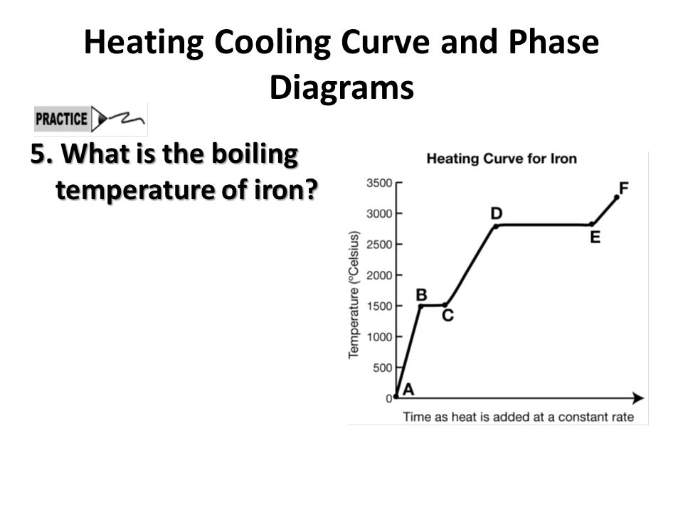 Heating Cooling Curve and Phase Diagrams 6.