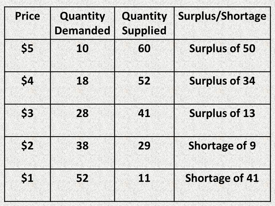 PriceQuantity Demanded Quantity Supplied Surplus/Shortage $51060Surplus of 50 $41852Surplus of 34 $32841Surplus of 13 $23829Shortage of 9 $15211Shortage of 41