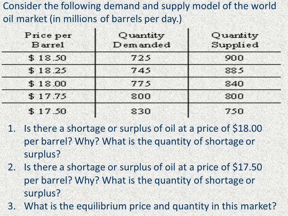 Consider the following demand and supply model of the world oil market (in millions of barrels per day.) 1.Is there a shortage or surplus of oil at a