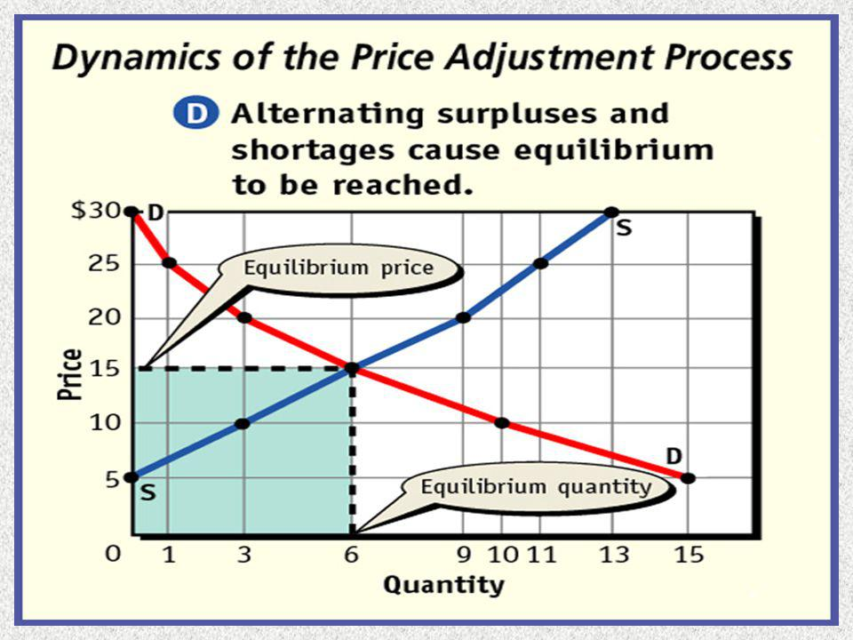 The Price System at Work Equilibrium Price – price that clears the market by leaving neither a surplus nor a shortage.