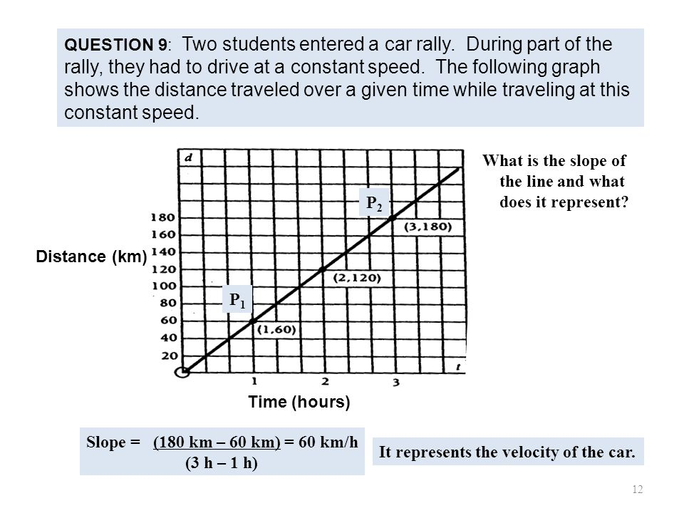 QUESTION 9: Two students entered a car rally. During part of the rally, they had to drive at a constant speed. The following graph shows the distance