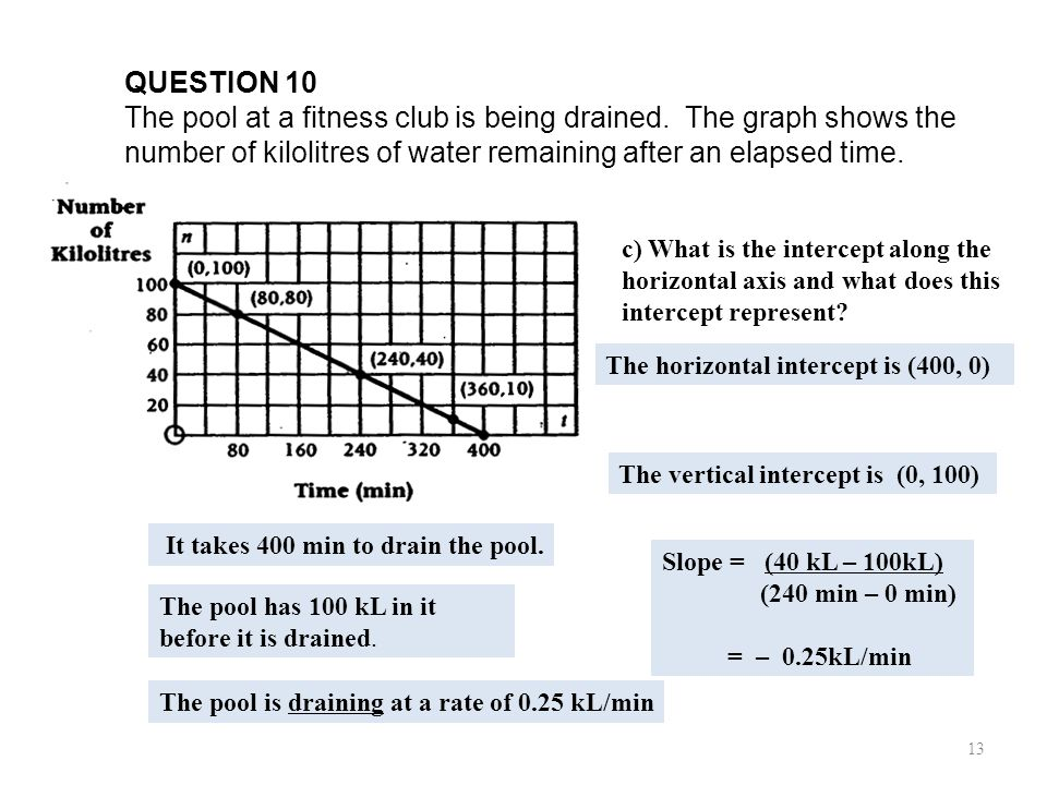 QUESTION 10 The pool at a fitness club is being drained. The graph shows the number of kilolitres of water remaining after an elapsed time. a) What is