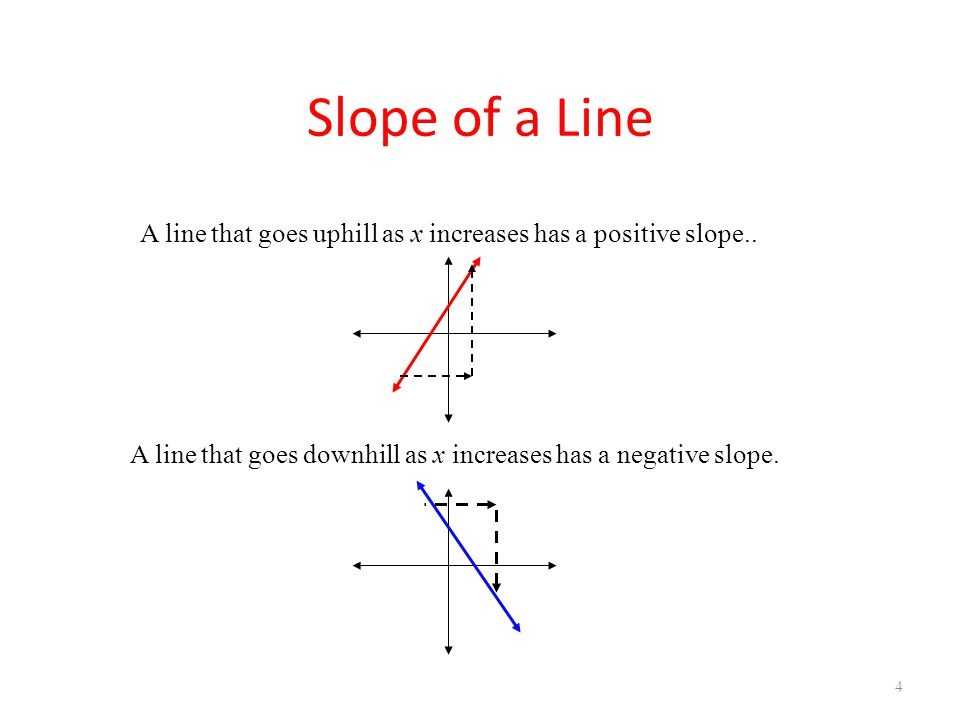 4 A line that goes uphill as x increases has a positive slope.. A line that goes downhill as x increases has a negative slope.