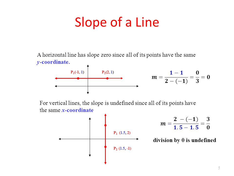 Slope of a Line 5 A horizontal line has slope zero since all of its points have the same y-coordinate. For vertical lines, the slope is undefined sinc