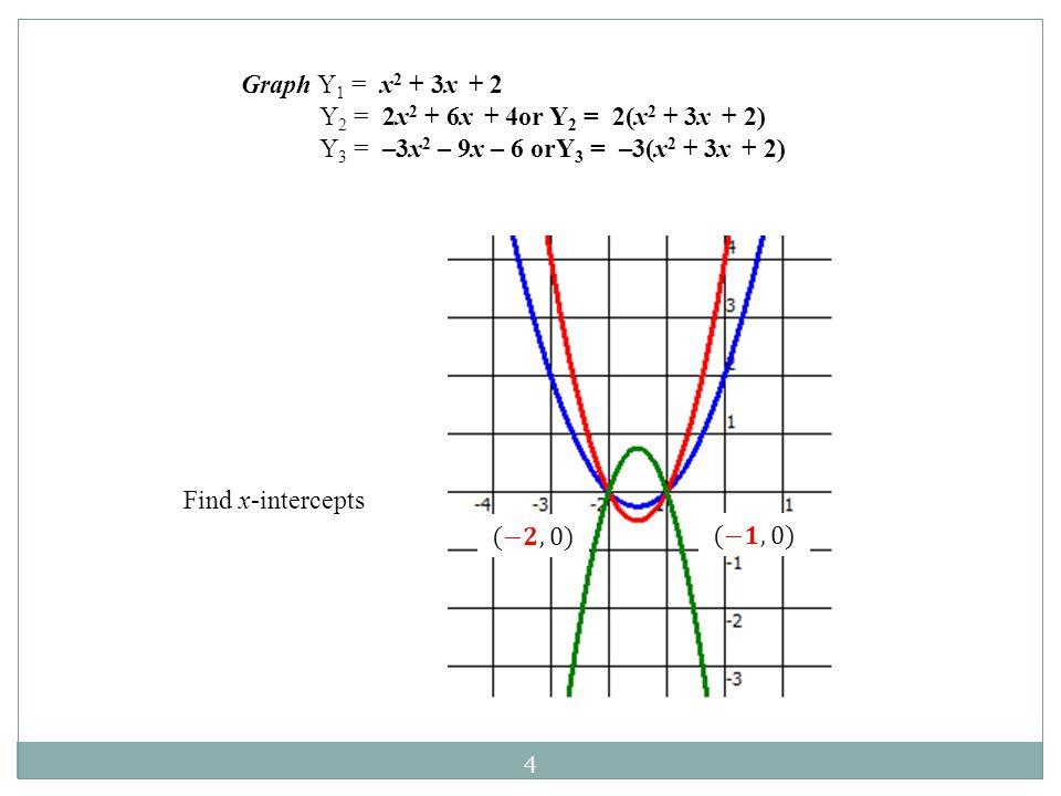 Graph Y 1 = x 2 + 3x + 2 Y 2 = 2x 2 + 6x + 4or Y 2 = 2(x 2 + 3x + 2) Y 3 = –3x 2 – 9x – 6 orY 3 = –3(x 2 + 3x + 2) 4 Find x-intercepts