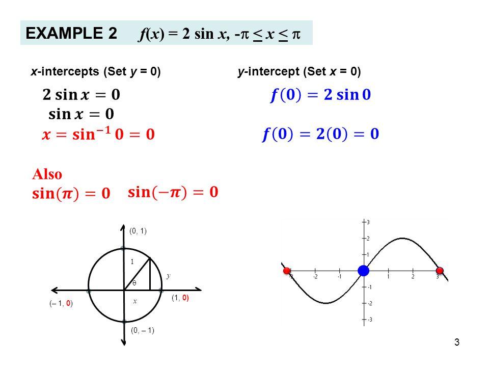3 EXAMPLE 2 f(x) = 2 sin x, -  < x <  x-intercepts (Set y = 0)y-intercept (Set x = 0)  (0, 1) (0, – 1) y 1 (1, 0) x (– 1, 0)
