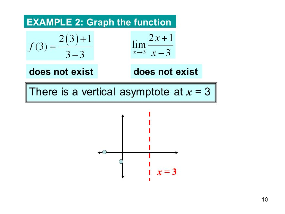 10 EXAMPLE 2: Graph the function does not exist There is a vertical asymptote at x = 3 x = 3