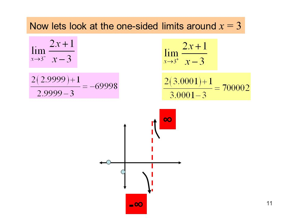 11 Now lets look at the one-sided limits around x = 3 ∞ -∞