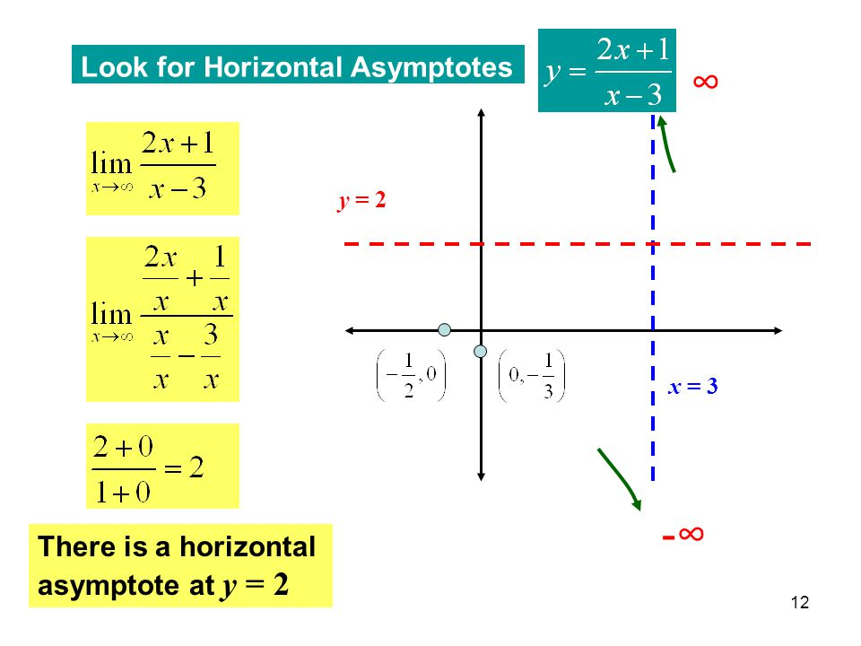 12 Look for Horizontal Asymptotes There is a horizontal asymptote at y = 2 x = 3 y = 2 -∞ ∞