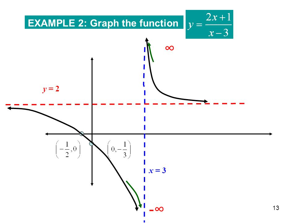 13 EXAMPLE 2: Graph the function x = 3 y = 2 -∞ ∞