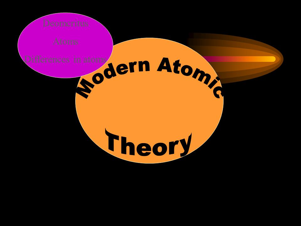 Subatomic Particles and the Atom Three main particles: (see chart in Ch.
