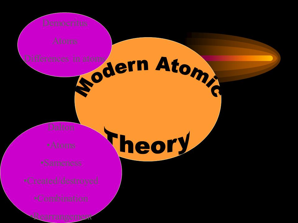 The Atom The smallest particle of an element that retains the properties of the element Has three main parts that have not been discovered at this point.