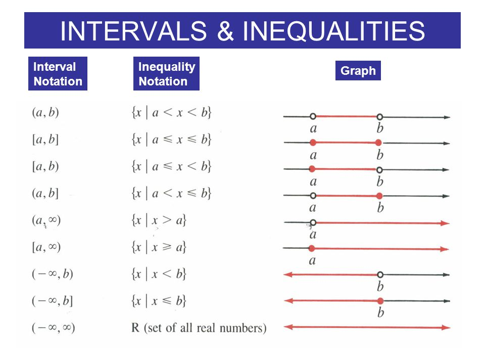 3 Express the following intervals in terms of inequalities and graph the intervals