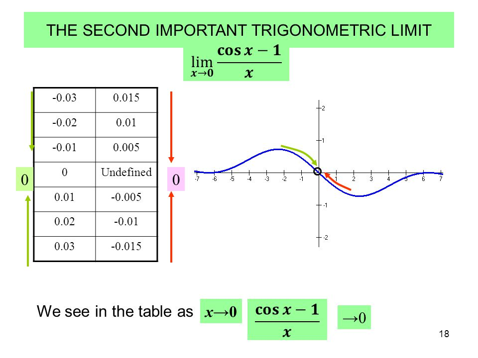 18 -0.030.015 -0.020.01 -0.010.005 0Undefined 0.01-0.005 0.02-0.01 0.03-0.015 00 THE SECOND IMPORTANT TRIGONOMETRIC LIMIT We see in the table as x→0x→0 →0→0