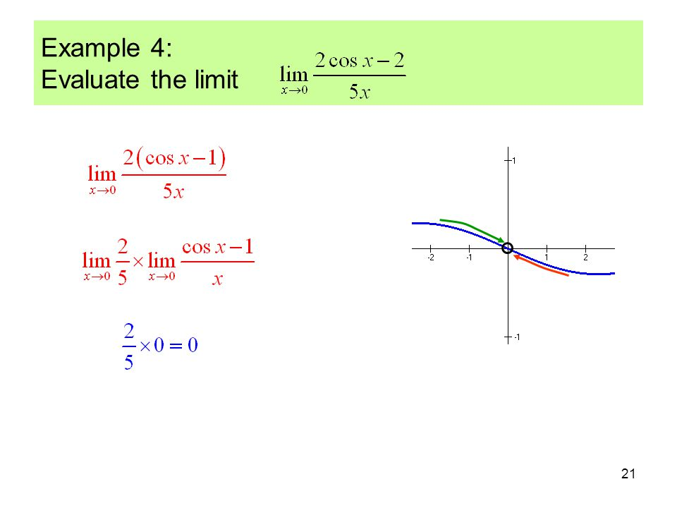 21 Example 4: Evaluate the limit