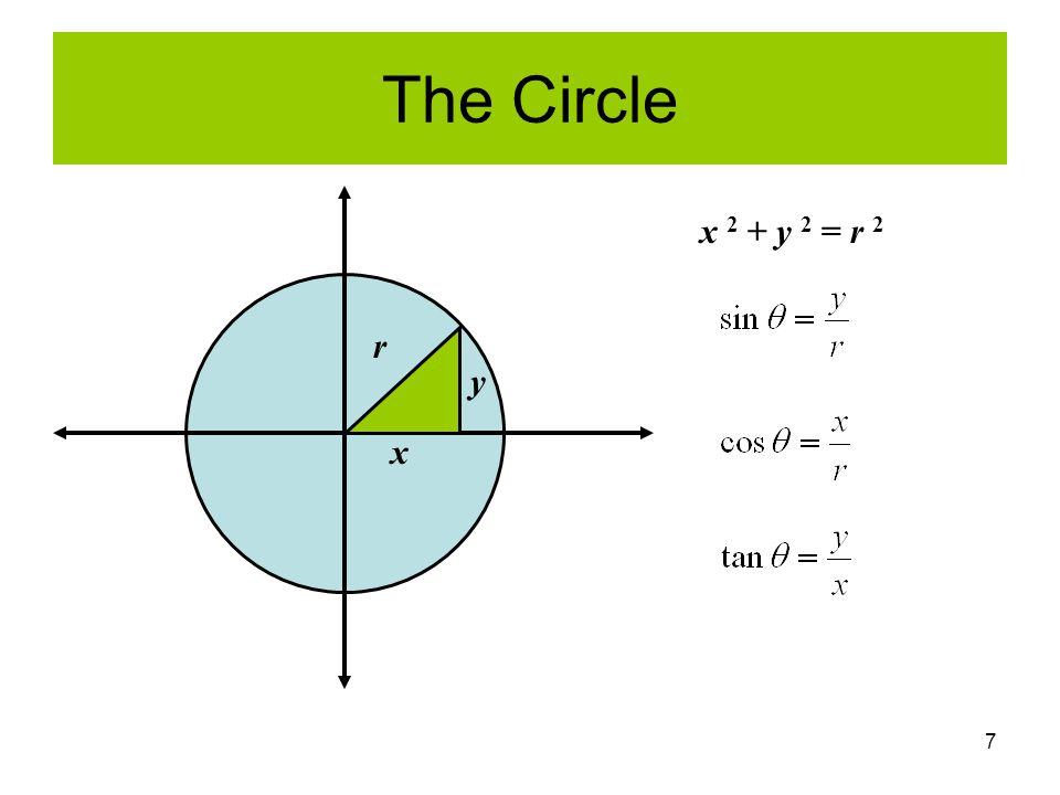 7 The Circle x y r x 2 + y 2 = r 2