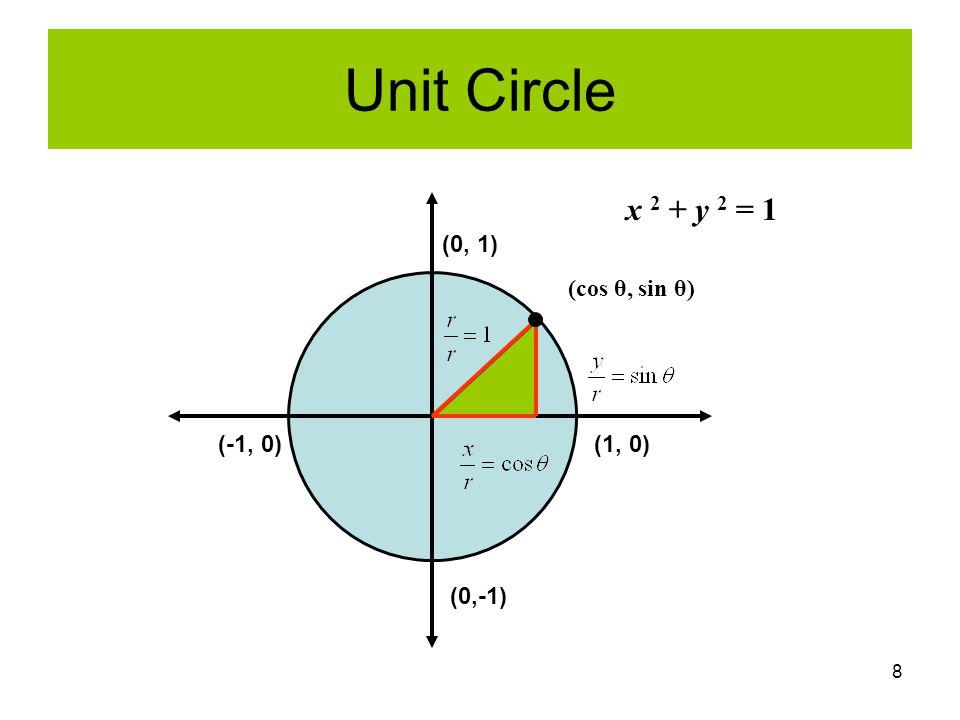 8 Unit Circle (0,-1) (-1, 0)(1, 0) (0, 1) x 2 + y 2 = 1 (cos θ, sin θ)
